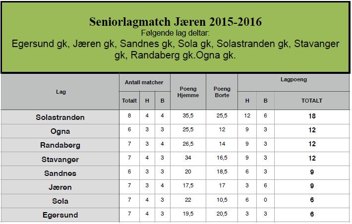 tabell senior